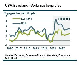 Grafik USA/Euroland: Verbraucherpreise